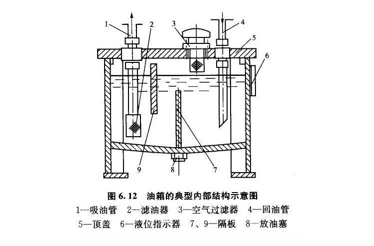旋挖机液压油箱结构