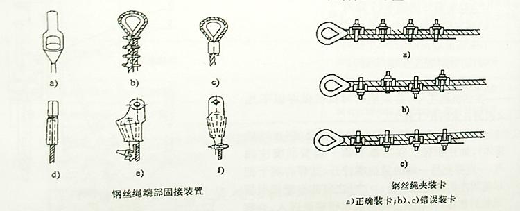 钢丝绳端部固定在旋挖机上的示意图