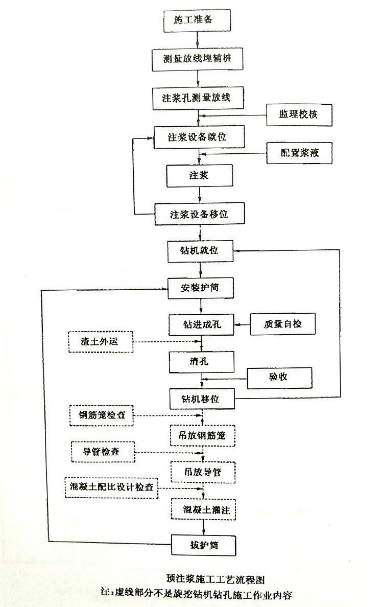 预注浆施工工艺流程图