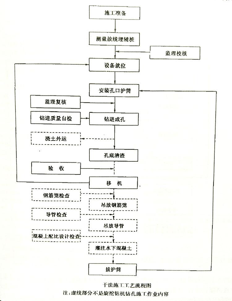 干成孔工法施工工艺流程图