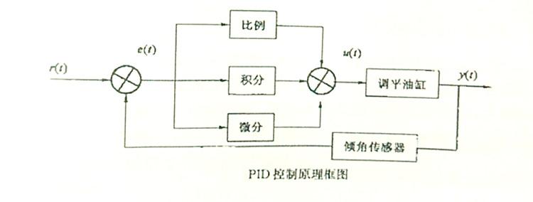 旋挖钻机桅杆垂直度的PID控制原理框图