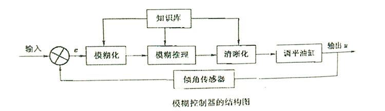模糊控制器的结构图