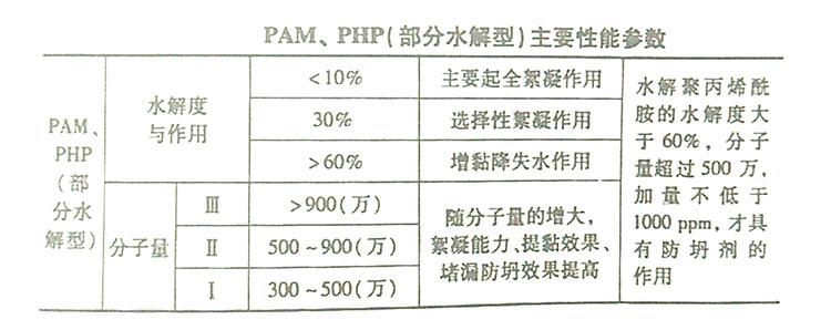 PAM和PHP主要性能参数