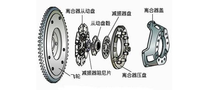 离合器的结构图